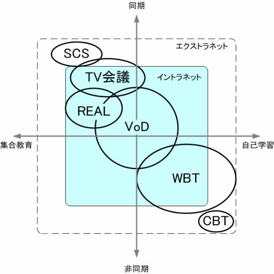 e-Leanring Pattern
